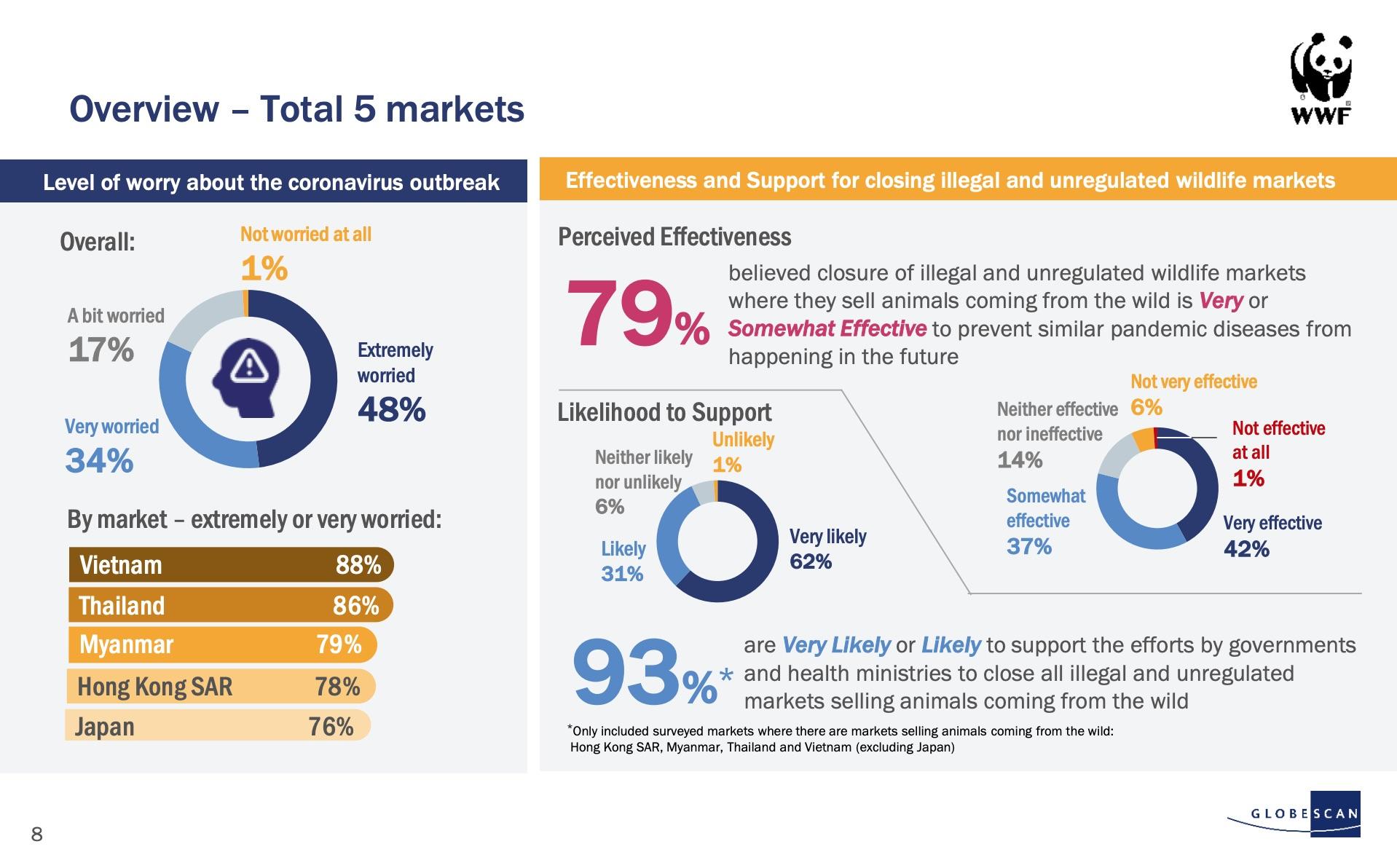 Una slide del rapporto del Wwf sulla disponibiltà in alcuni paesi orientali a chiudere i wet market